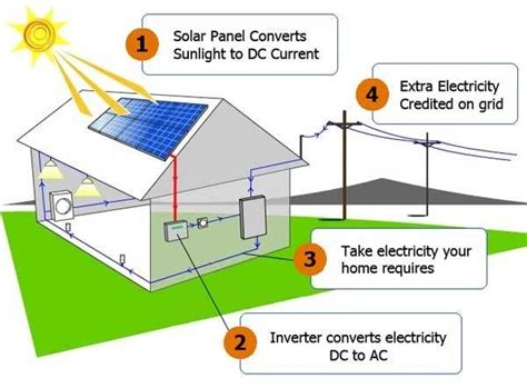 diagram solar panels on houses wiring diagrams schematics