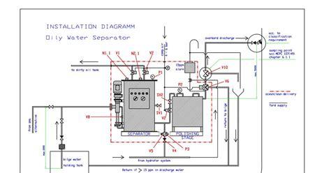 wyunasep oil water separator teknologi penangkapan ikan oily water separator ows
