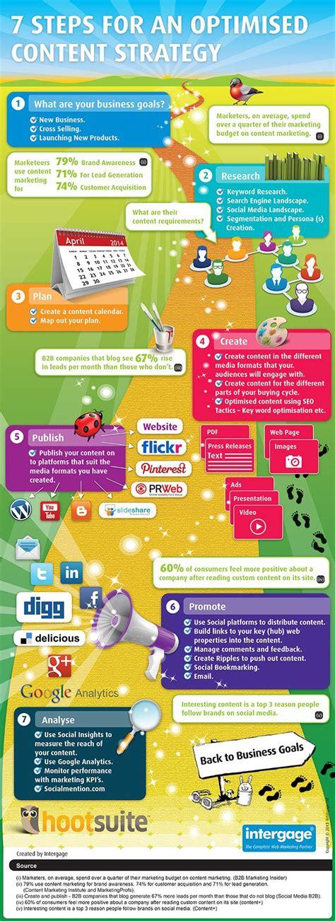 aptoide version 7 1 1 4 social media content strategy infografik pinterest