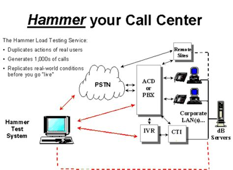 Detox Tech Requirements by Diagram For Telephony Call Centers Wiring Library