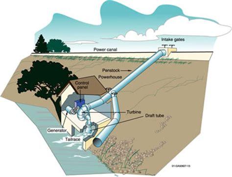 micro hydro water turbine power site getting flow