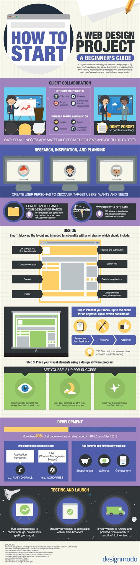 designing websites how to start a web design project infographic designmodo