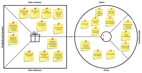 how to begin creating a value proposition tony value proposition schematic diagram