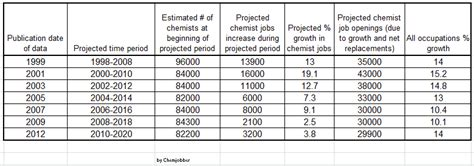bench chemist salary chemjobber bls historical estimates of job growth in
