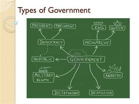 Type Of Government Types Of Government Ppt