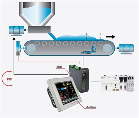 Weigh Feeder Calibration continuous weighing belt scales belt weigh feeders enod weighing controllers electronics