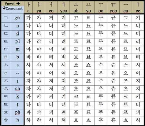 Letter In Korean Best 25 Korean Alphabet Ideas On Language In Korean Learn Korean Alphabet And