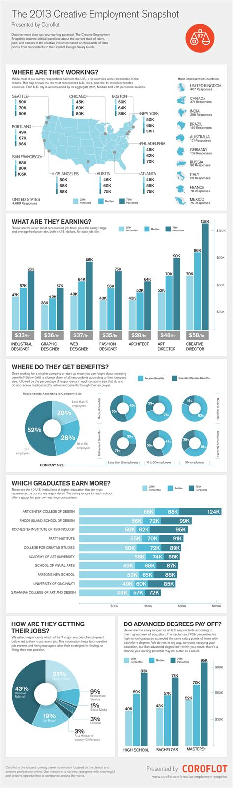 salary of graphic design average salary for a graphic designer brandongaille com