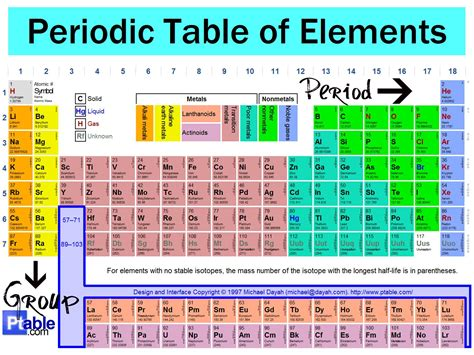 The Elements In A Column Of The Periodic Table by 1 2 Elements Make Up The Periodic Table Yumna S Science
