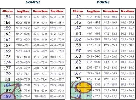 test peso ideale 187 calcolo peso ideale bambini