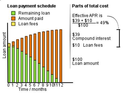Credit Card Apr Formula Annual Percentage Rate