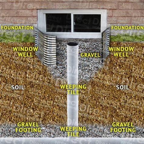 basement window well systems window well installation direct waterproofing