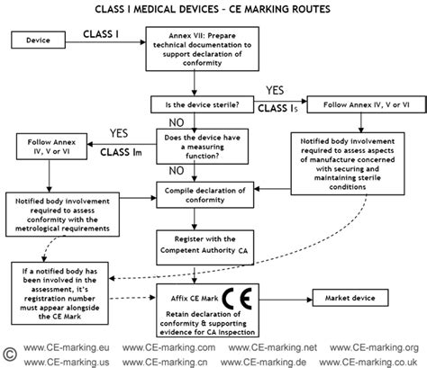 Guide on Class I (Is/Im) MDD  Medical Devices CE marking