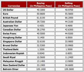 Money Conversion Table by Money Exchange Rates Today