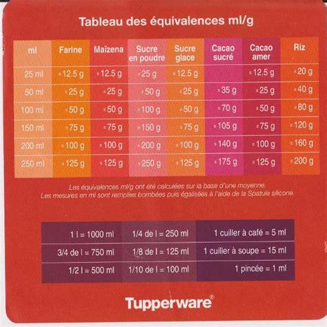equivalence poids et mesure en cuisine tableau de conversion perrine tup 59