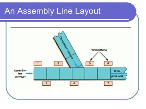 layout design for assembly line layout