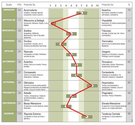 profilo psicologico test test psicologico di personalit 224 lavorativa il test oppro