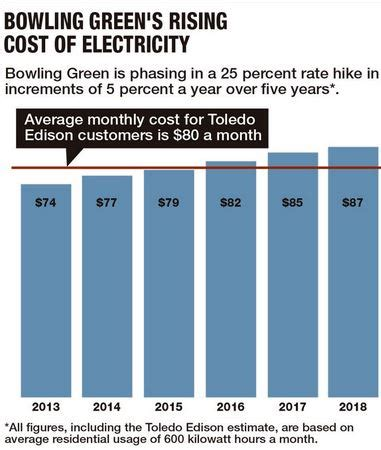 Bowling Green Mba Cost by Electricity Co Op Gives B G A Jolt Rate Increases Spark