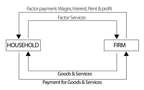 two sector circular flow diagram 17 best ideas about circular flow of income on