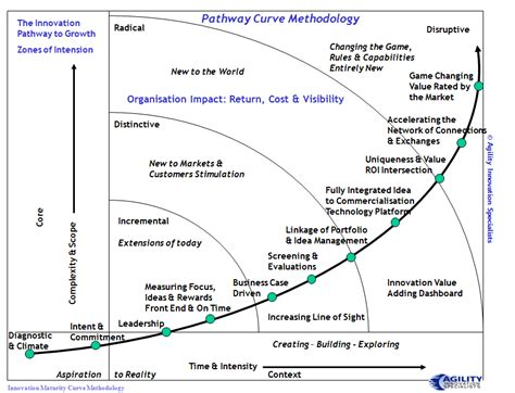 the learning curve creating a cultural framework to dismantle the school to prison pipeline books the innovation pathway curve of understanding