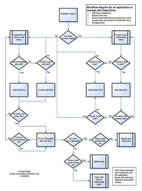 incident management workflow diagram monitor system mcs