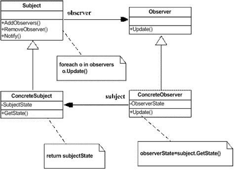 observer pattern in net observer pattern in net codeproject