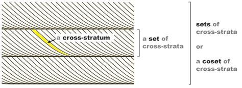 cross bedding definition aeolian terminology