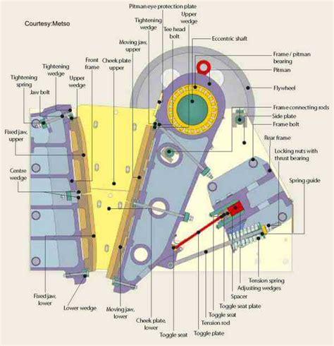 jaw crusher diagram jaw crusher diagram mineral processing metallurgy