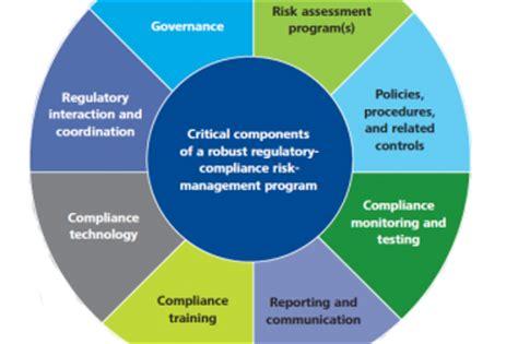 banks rethinking regulatory compliance management