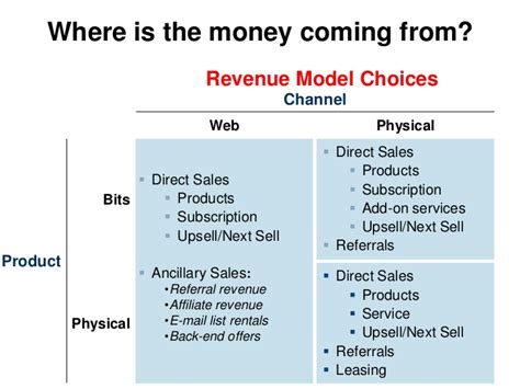 revenue model template where is the money coming