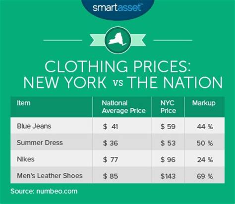 how much money to live comfortably in nyc the true cost of living in new york city business insider
