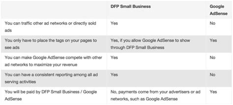 adsense vs dfp introduction to google dfp small business