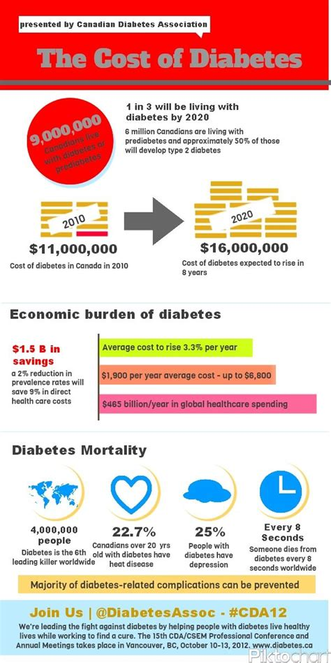 diabetes cost the cost of diabetes infographic diabetes diabetes infographic and