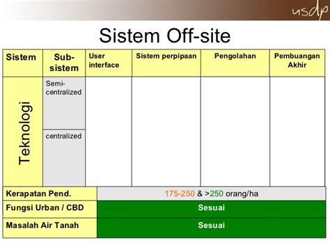 Sistem Perpipaan Teknologi pilihan sistem dan teknologi air limbah dan persahan