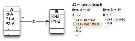 diagramme de classe uml association n aire uml et xml