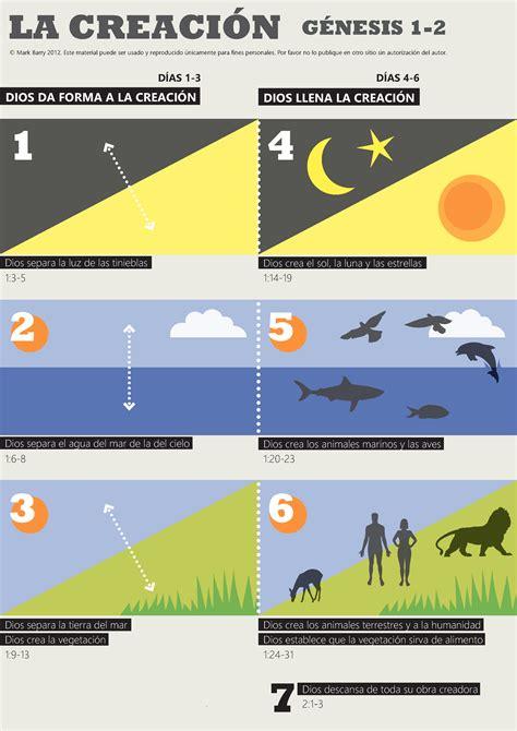 libro the creation genesis visual unit