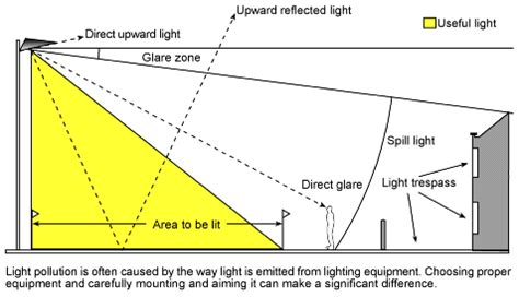 iesna outdoor lighting distribution types what is light pollution light pollution lighting