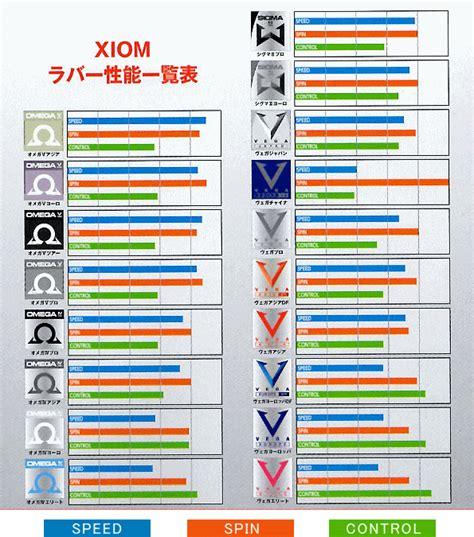 Rubber Xiom Japan sunward rakuten global market xion exxon table tennis rubber europe df 095191 table