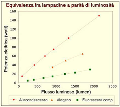 lade a led equivalenti a 100w ladine a led illuminazione a led risparmio