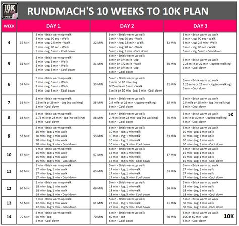 couch to 5k to 10k 10k for pink rundmach