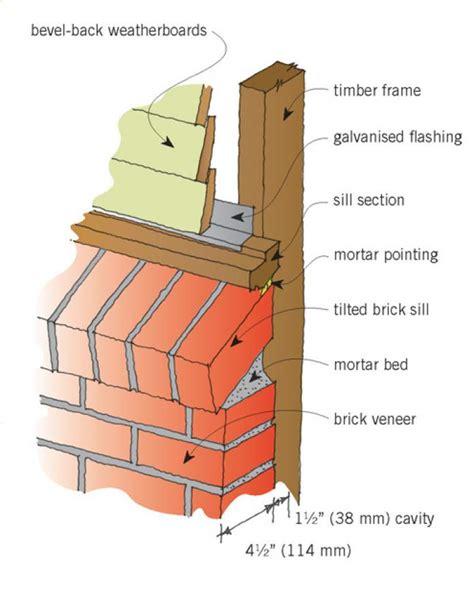 Renovate by Brick Veneer Cladding Branz Renovate