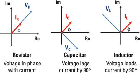 inductor current leads voltage generalize impedance to expand ohm s to capacitors and inductors for dummies