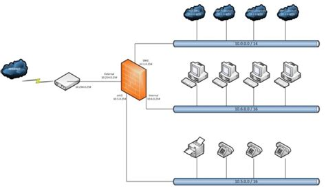 network diagram firewall success in software defined networking with tieto vmware