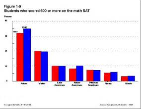Percentage of race ethnic groups that scored above 600 on the math sat