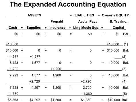 accounting equation template pictures accounting equation worksheet newpcairport