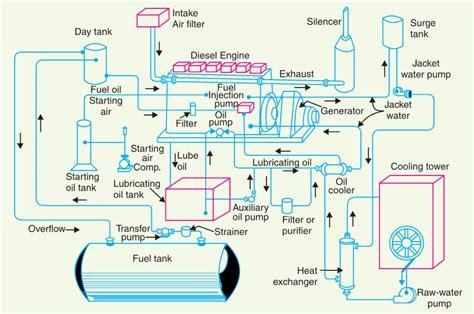 general layout of diesel power plant pdf oil power plant diagram wiring diagram