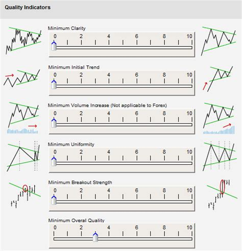 automatic pattern finder autochartist user manual