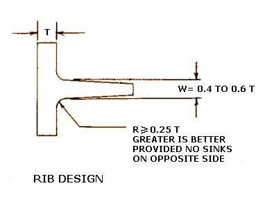 design guidelines plastic parts ribs