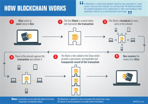 blockchain enabled applications understand the blockchain ecosystem and how to make it work for you books beginners guide to machine learning artificial
