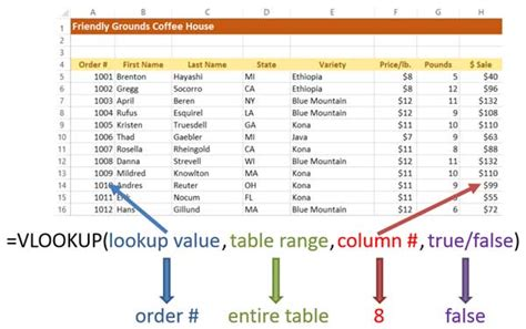 vlookup tutorial true false how to extract data from a spreadsheet using vlookup